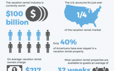 The State of the Vacation Rental Industry
