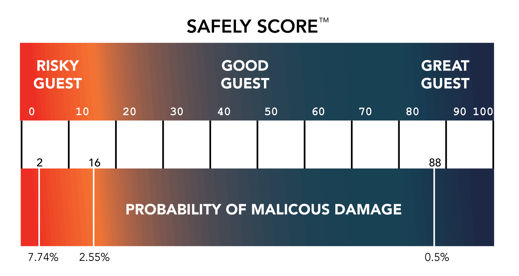Safely Score Chart